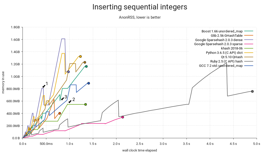 Hash table benchmark | Inserting sequential integers | Memory used / time