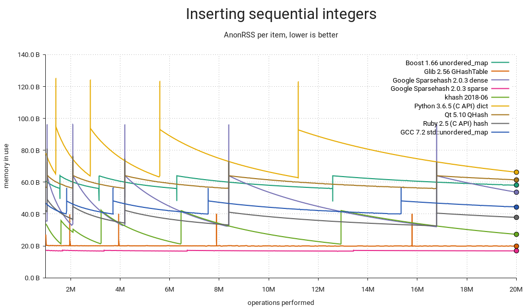 Hash table benchmark | Inserting sequential integers | Memory used / ops