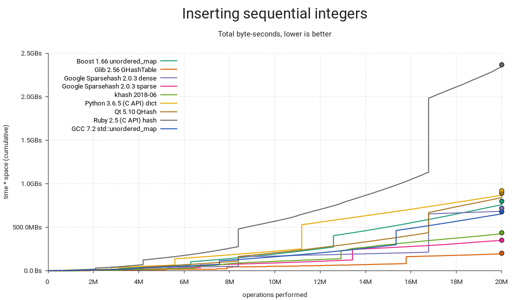 Hash table benchmark | Inserting sequential integers | Timespace / ops