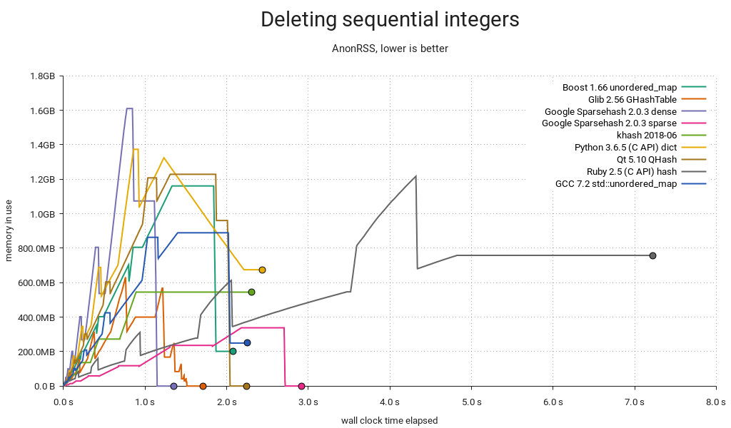 Hash table benchmark | Deleting sequential integers | Memory used / time