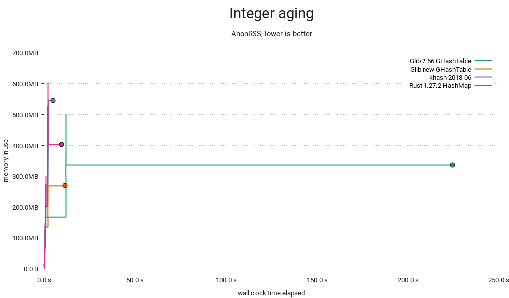 Hash table benchmark | Integer aging | Memory used / time