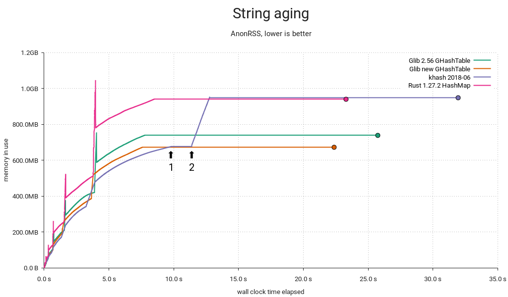 Hash table benchmark | String aging | Memory used / time
