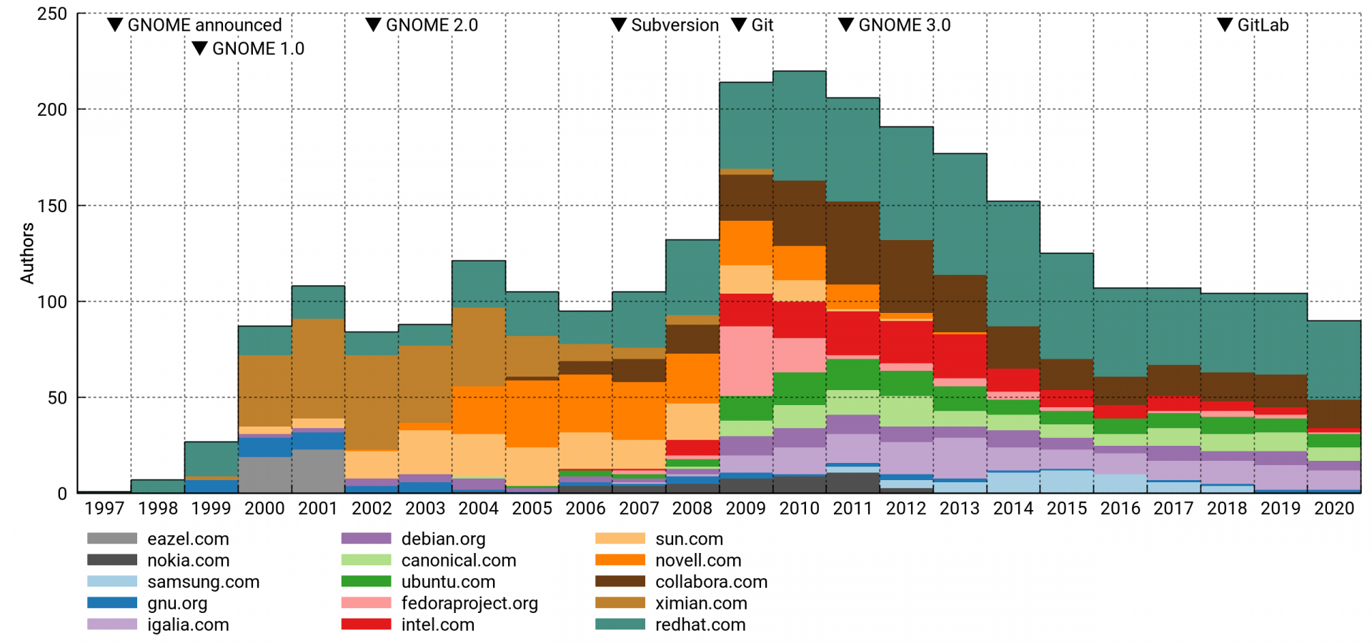 Active GNOME authors per year, top-15 domain cohorts