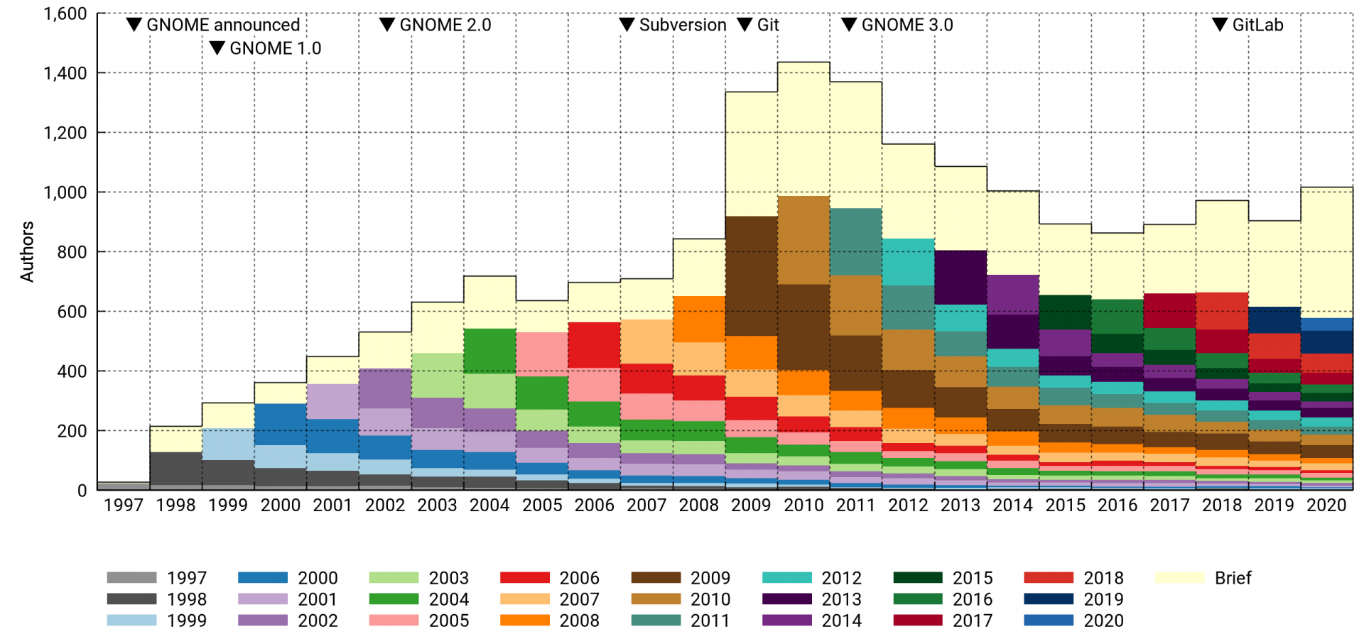 Active GNOME authors per year, first-year cohorts