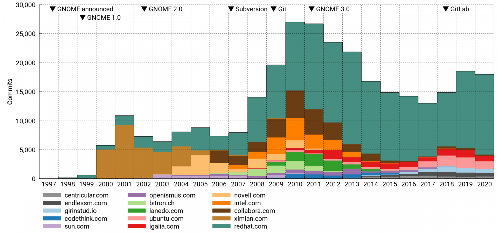 Number of GNOME commits per year, top-15 domain cohorts