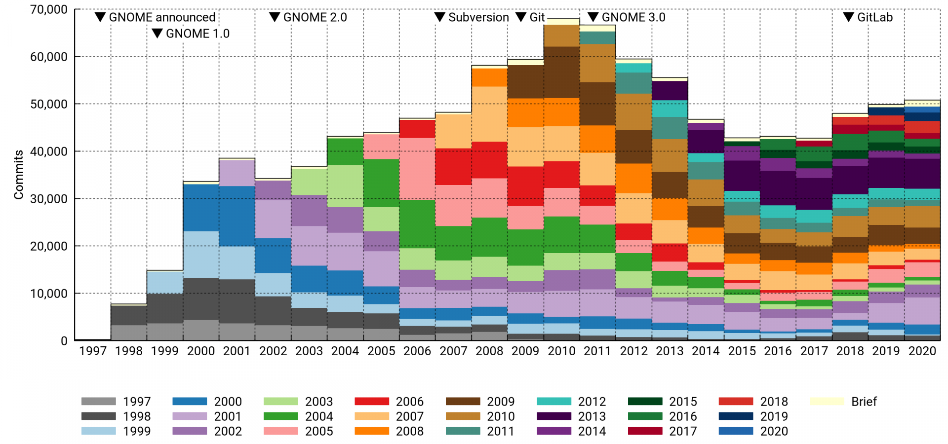 Number of GNOME commits per year, first-year cohorts